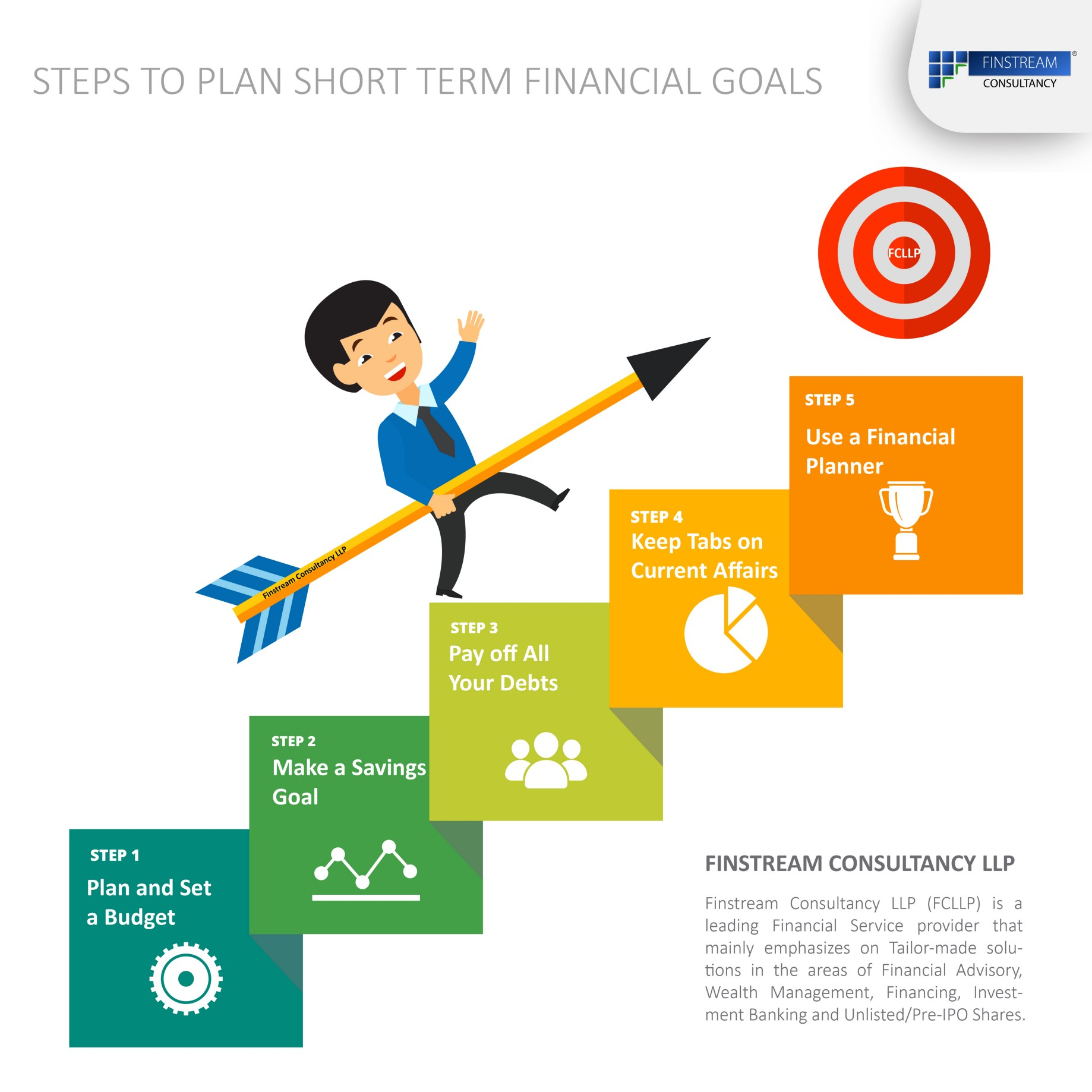 How To Plan Finances To Raise Special >> 5 Steps To Plan Short Term Financial Goals Ekvity Ventures Llp