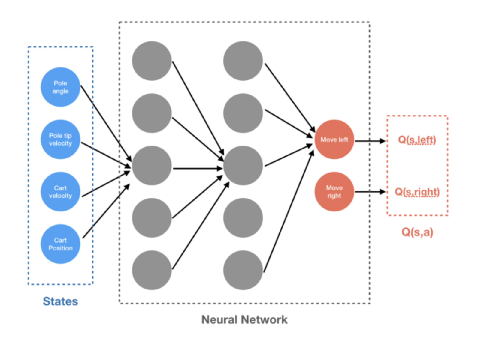 The Ultimate Beginner's Guide to Reinforcement Learning   by ...