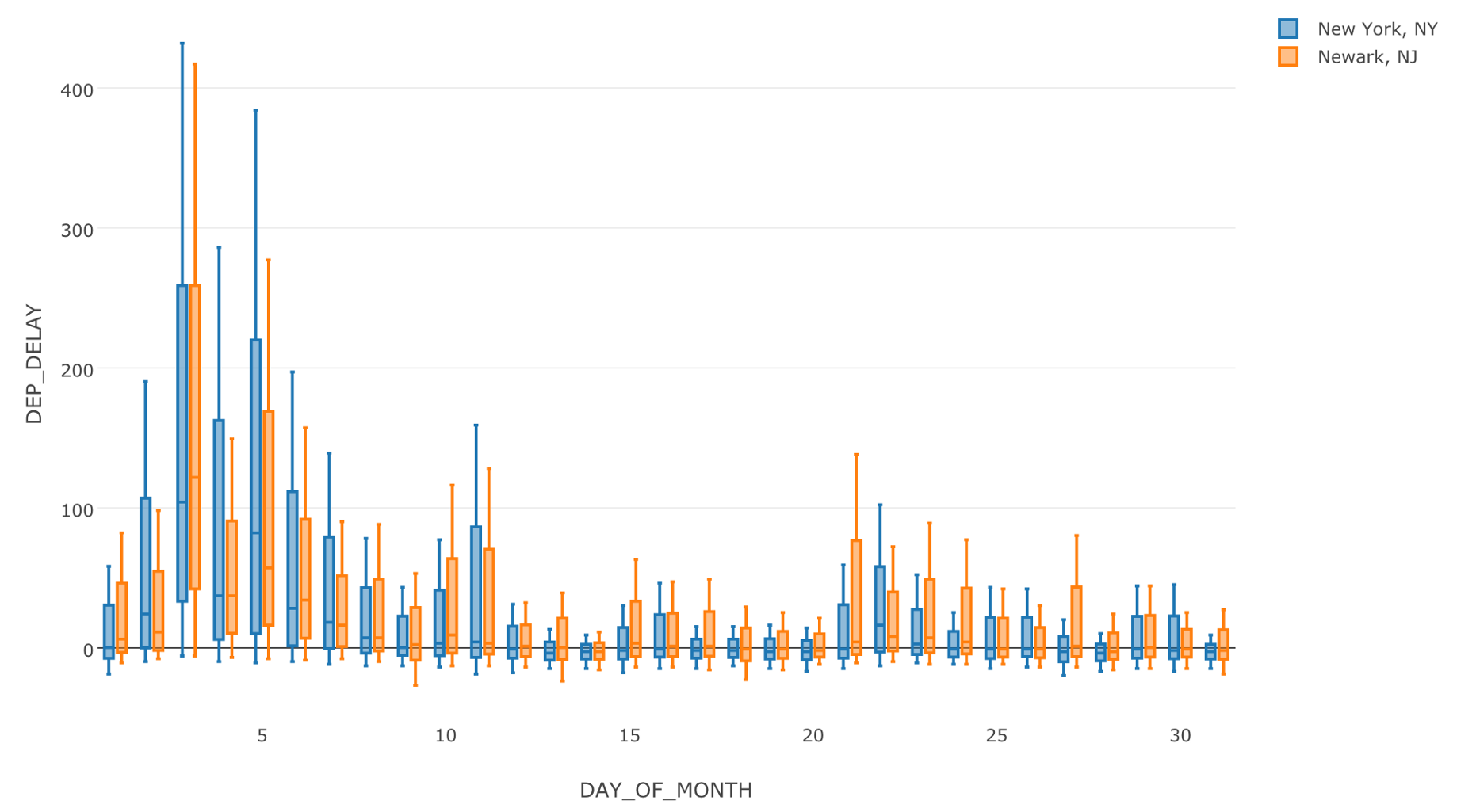 Filter with Text data - learn data science