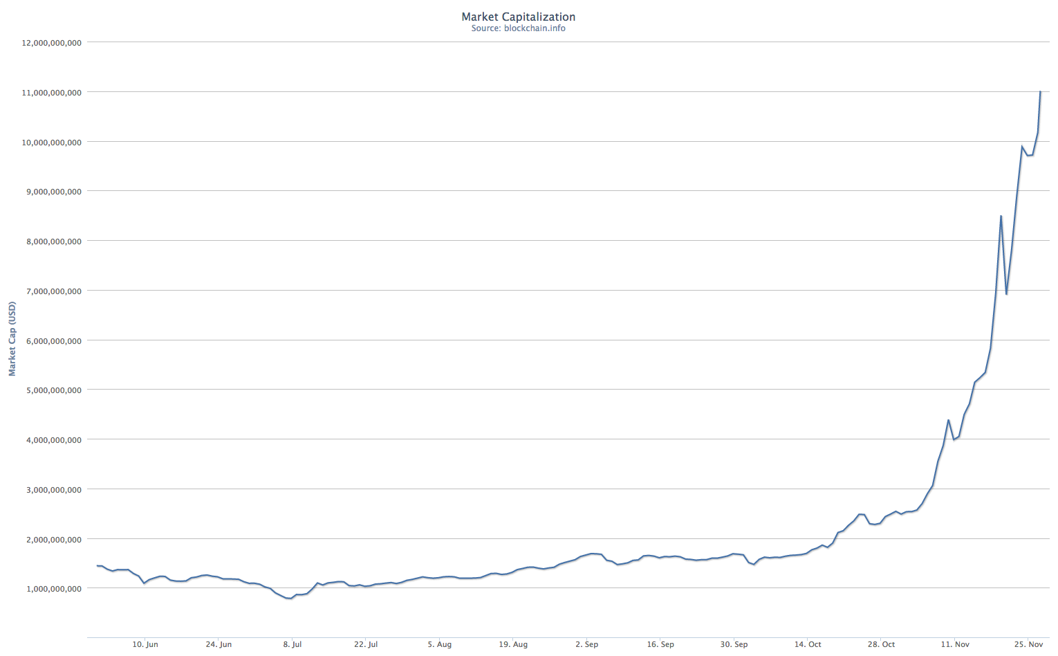 The Bitcoin Bubble and the Future of Currency - felix salmon - Medium