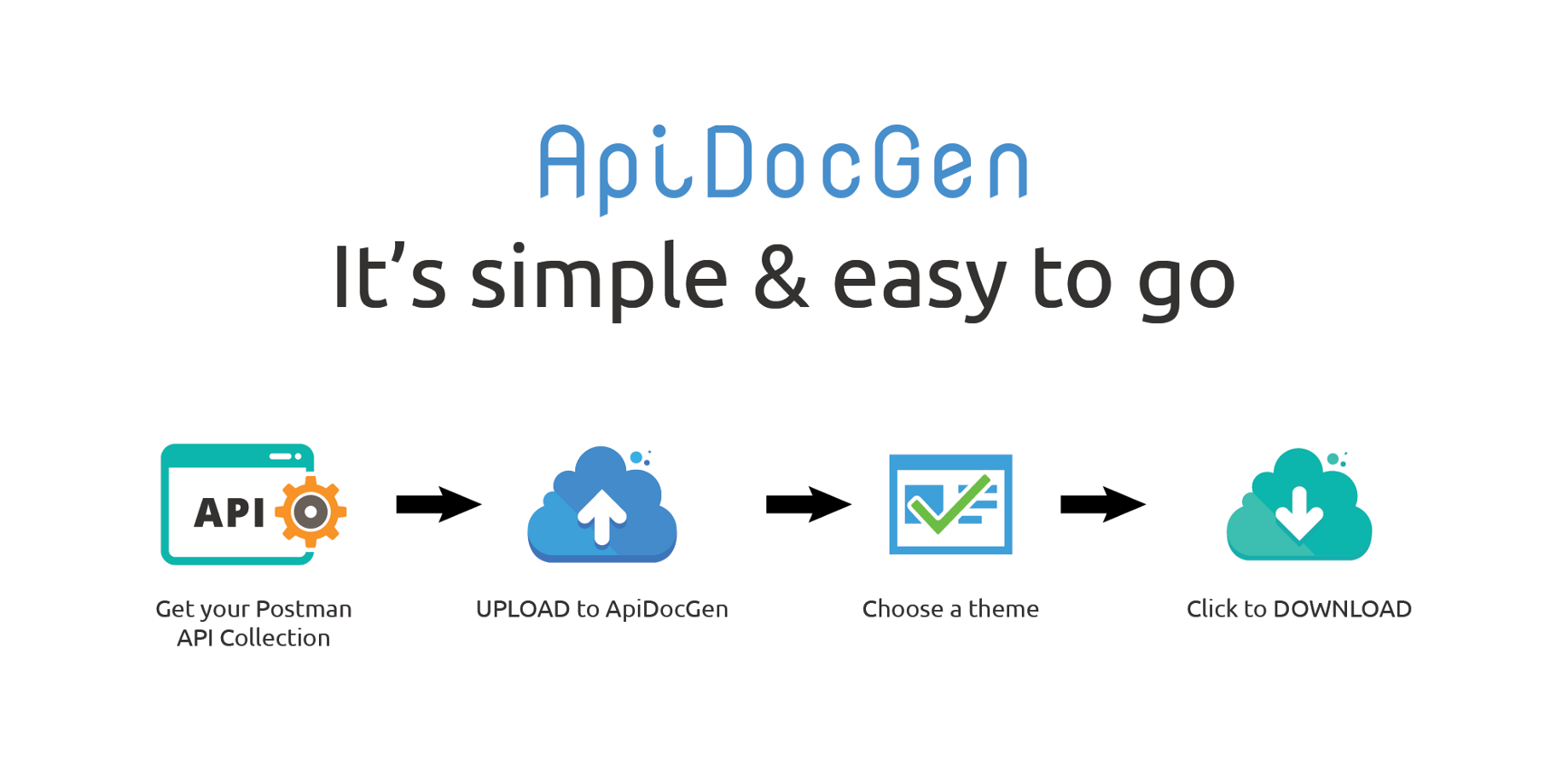 How to generate API documentation from Postman or Swagger easily?