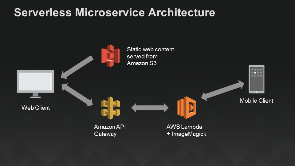7 Steps to Create Serverless Environments on AWS - Mitoc Group