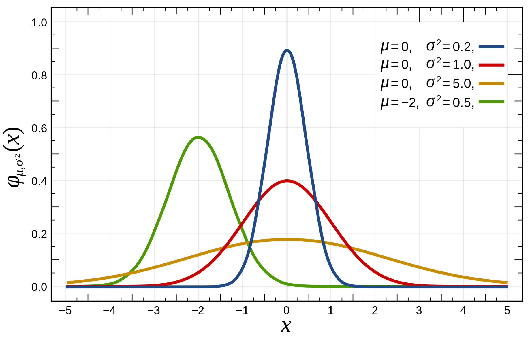 Why Data Scientists love Gaussian? - Towards Data Science