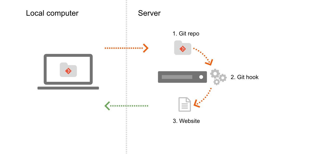 Deploy a website to a remote server with Git push - François Romain