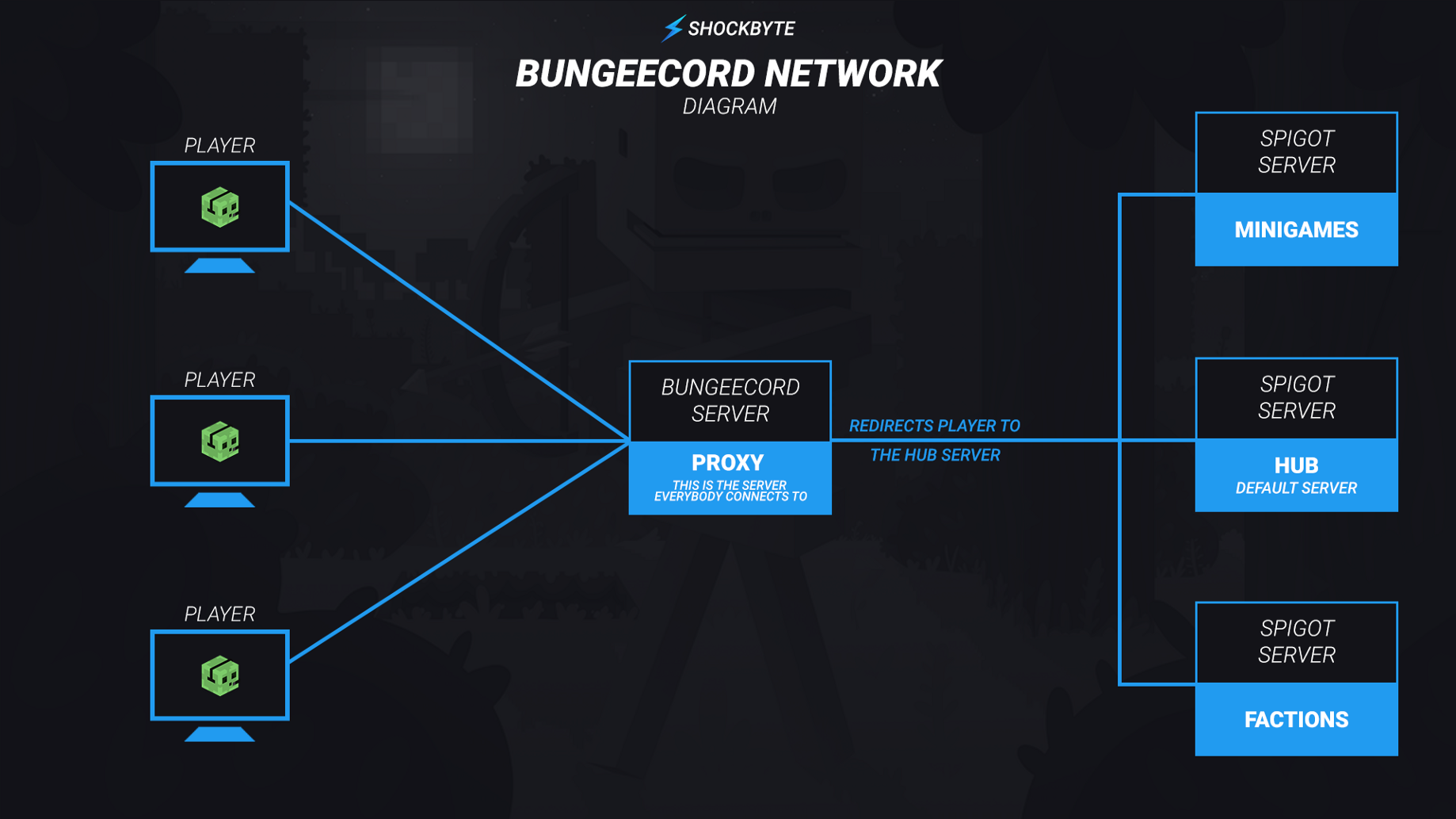 How does BungeeCord work? - Shockbyte - Medium