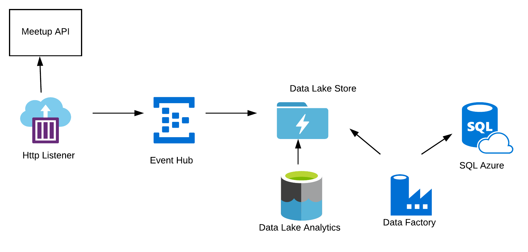 Azure event ingestion with Event Hub, Data Lake and SQL Database