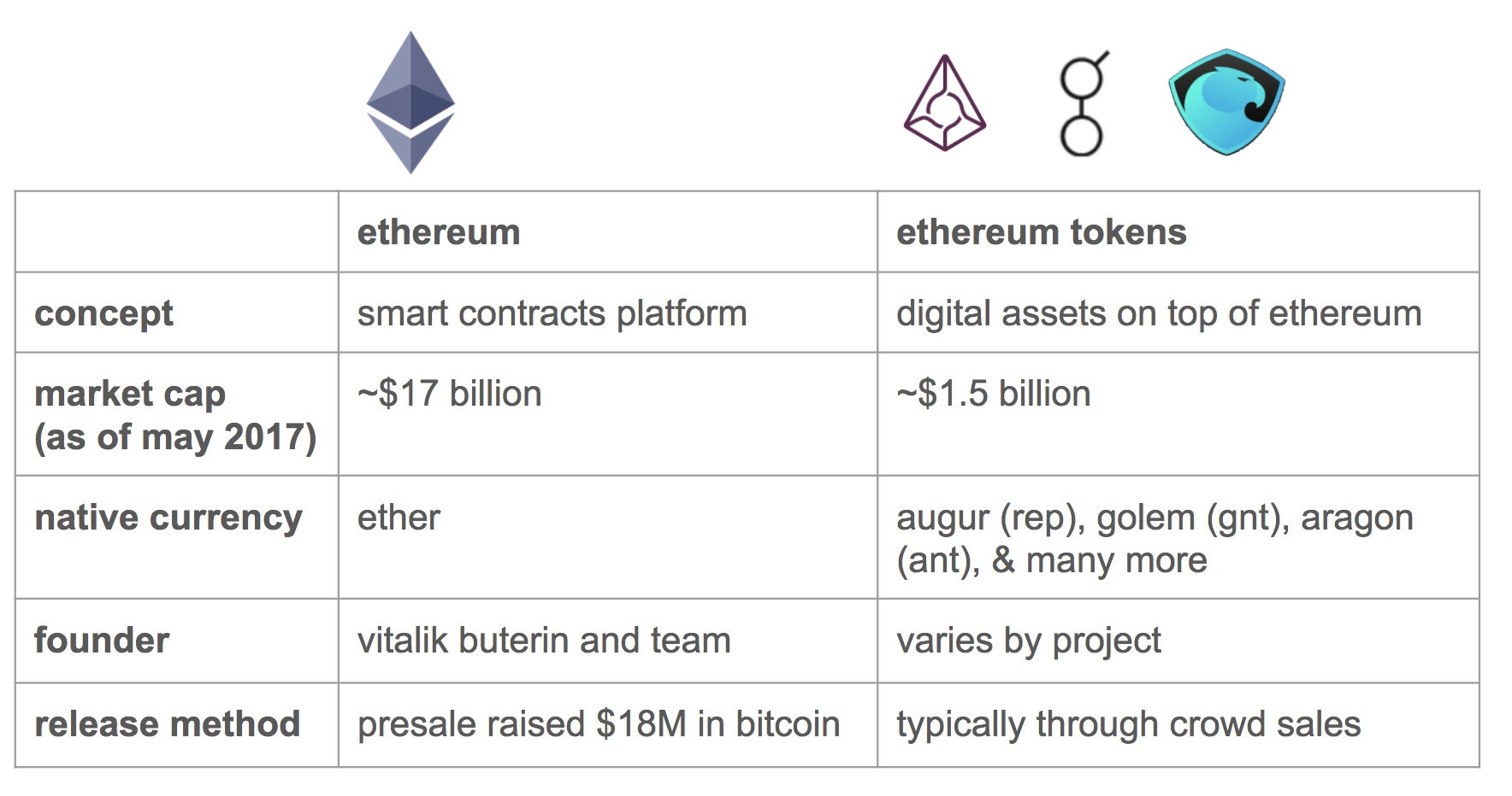 A beginner's guide to Ethereum tokens - The Coinbase Blog