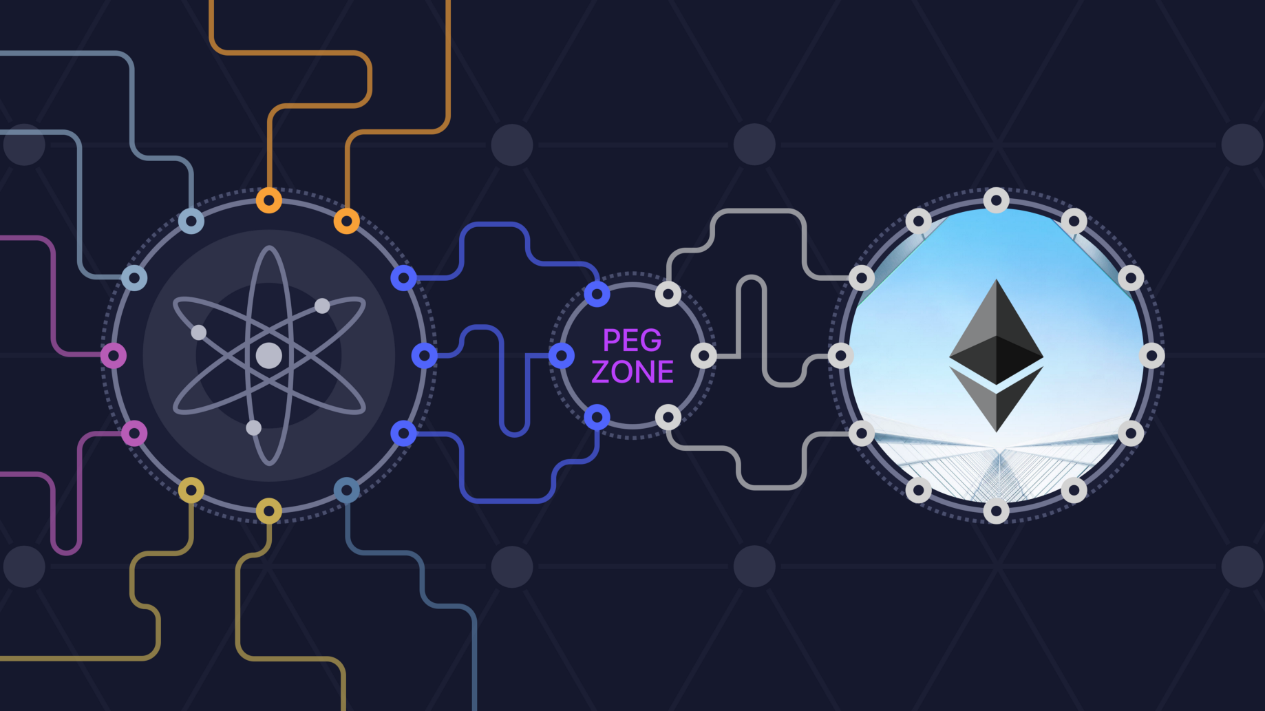 The Technicals of Interoperability—Introducing the Ethereum Peg Zone