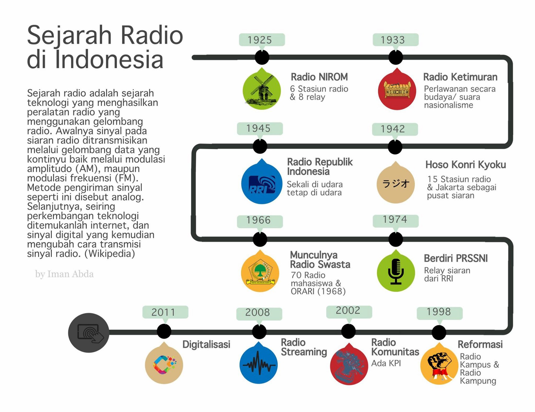 A Brief History of Radio in Indonesia: From Pre-Independence to