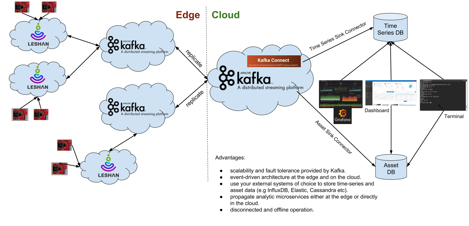 A prototype of utilizing Apache Kafka and Lightweight M2M protocol