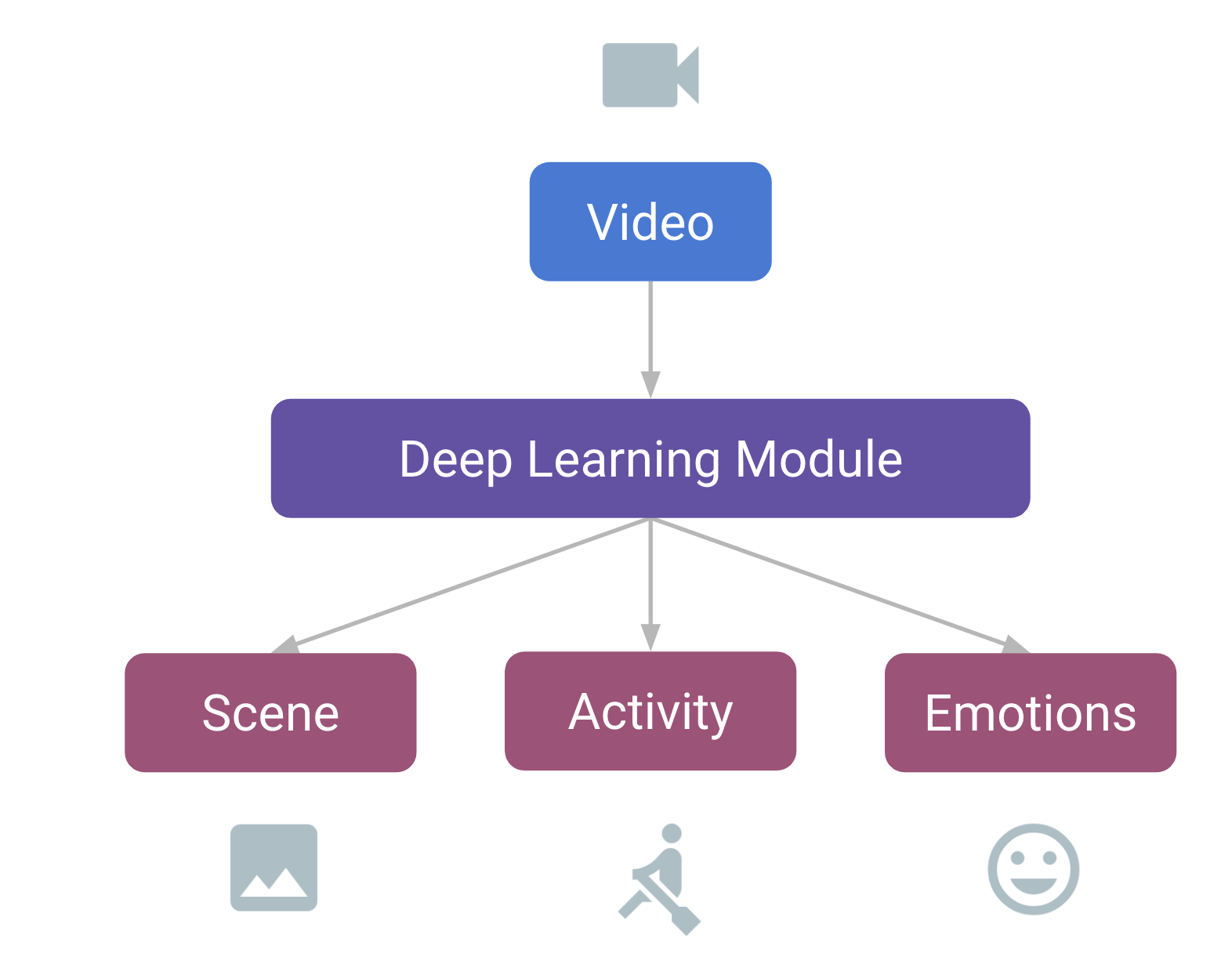 The what and what not of running deep learning inference on mobile