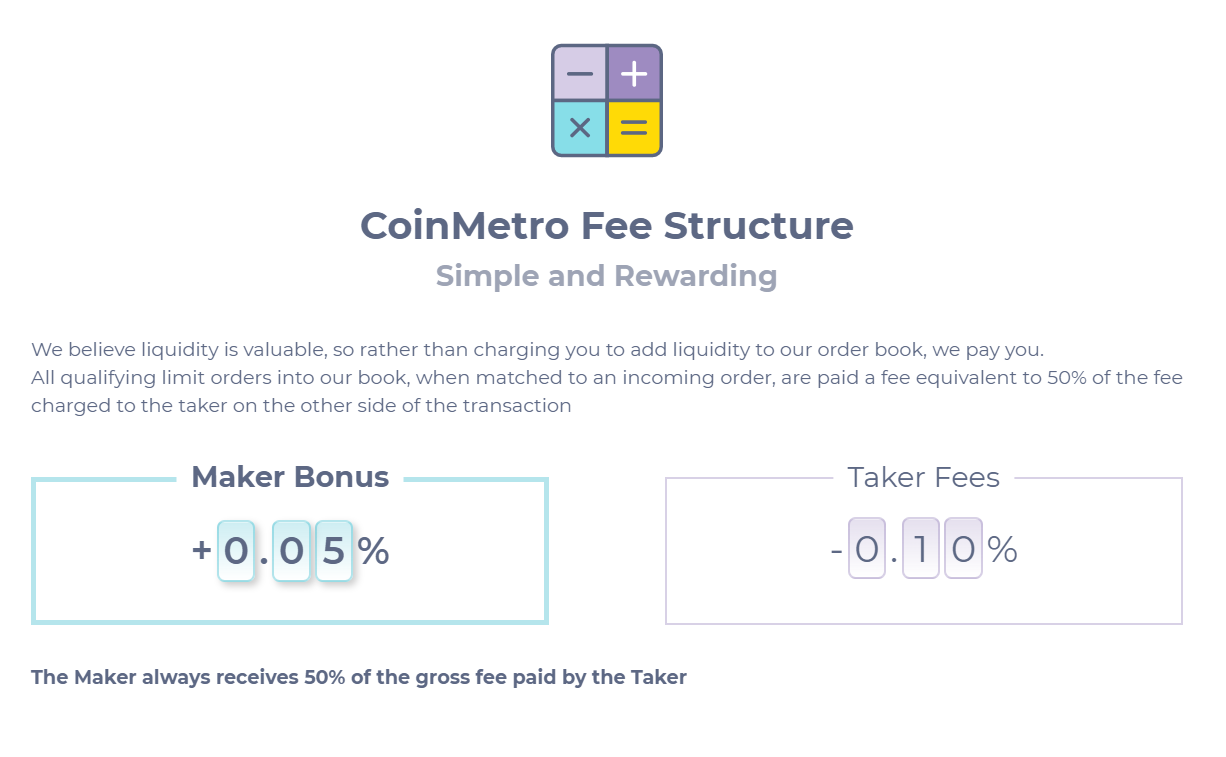CoinMetro fee structure for trading crypto