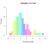 SQL interview Questions For Aspiring Data Scientist — The Histogram