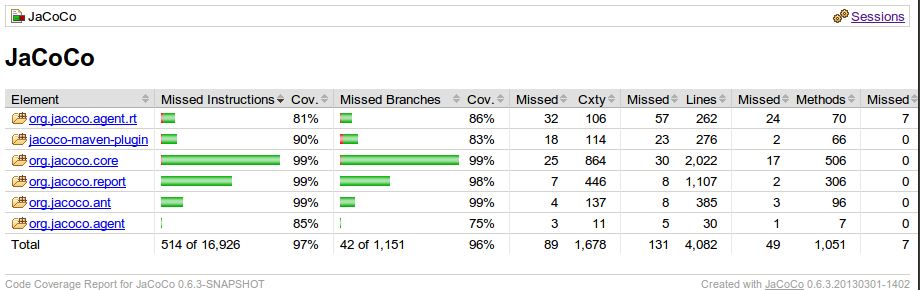 Code Coverage: From Failing the Build To Publishing The