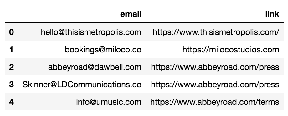 Web scraping to extract contact information— Part 1: Mailing