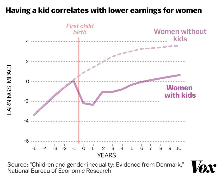 Chart showing that women without kids continue to earn more while women with kids see a substantial slump in income.