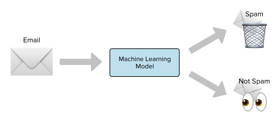 Spam Detection with Logistic Regression - Towards Data Science