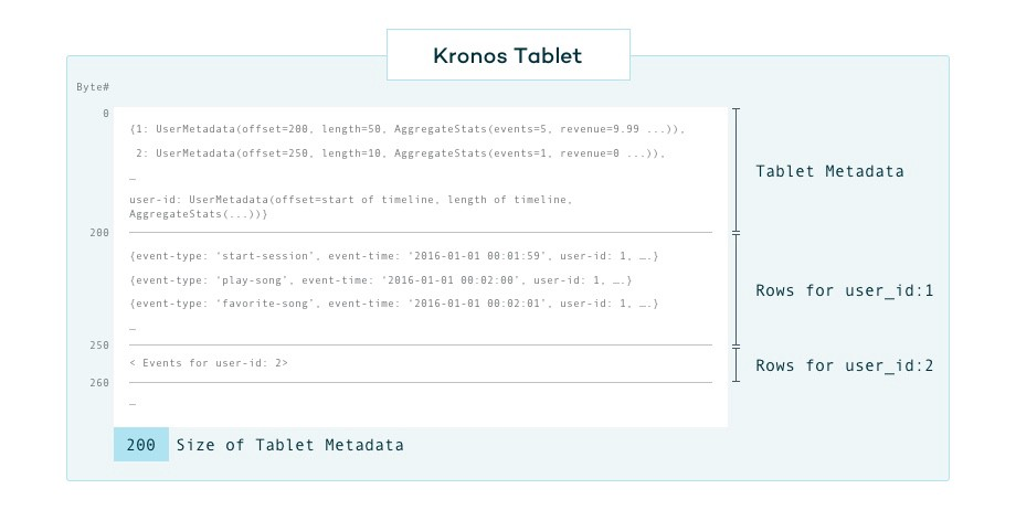 Kronos: Using S3 partial reads to reduce costs by 10x