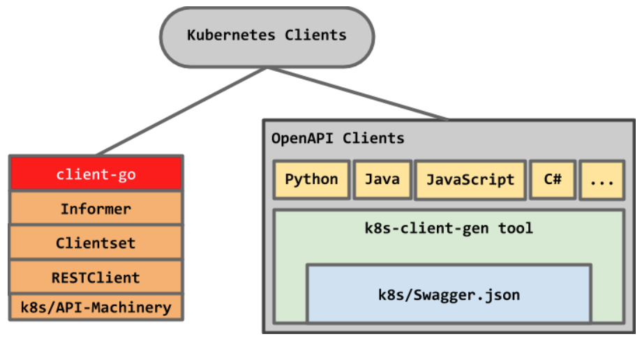 Building stuff with the Kubernetes API (Part 2) — Using Java