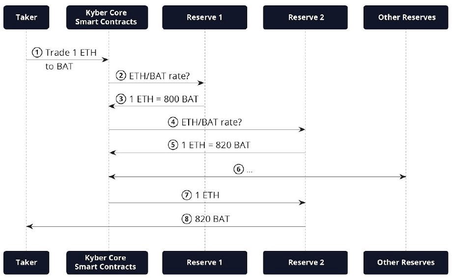 A illustration of taker-reserve matching mechanism in Kyber