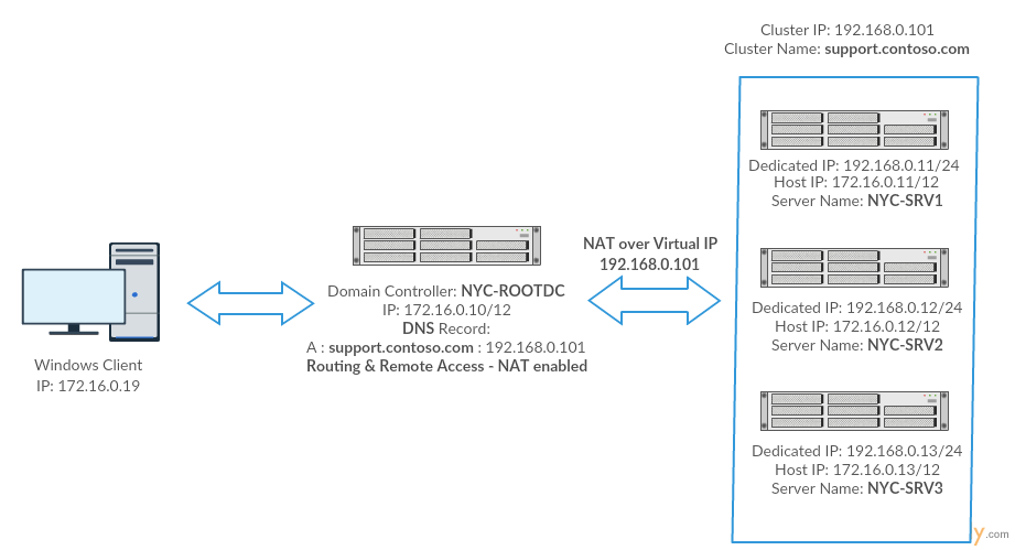 How to Implement Network Load Balancing in Unicast mode