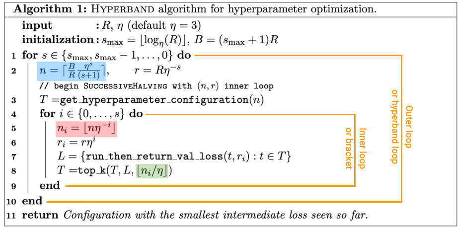 Hyperband algorithm for hyperparameter optimization laid out.