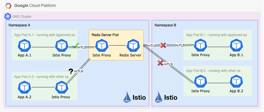 An example solution implemented on GKE cluster with Istio enabled.