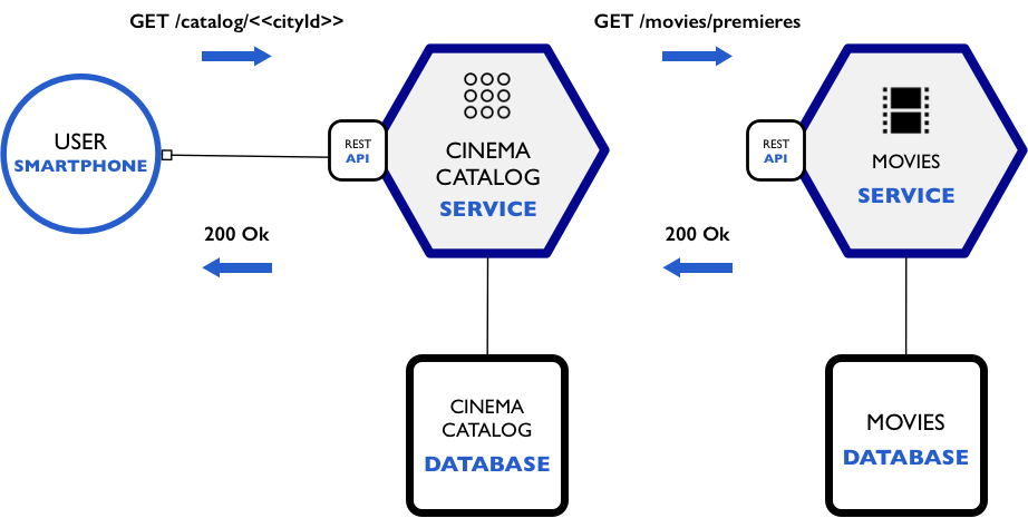 How to build a NodeJS cinema microservice and deploy it with