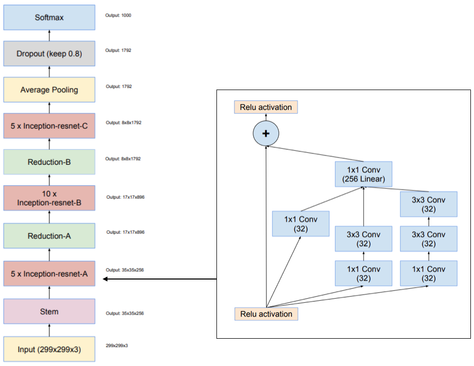 Simple diagrams of convoluted neural networks - InBrowserAI