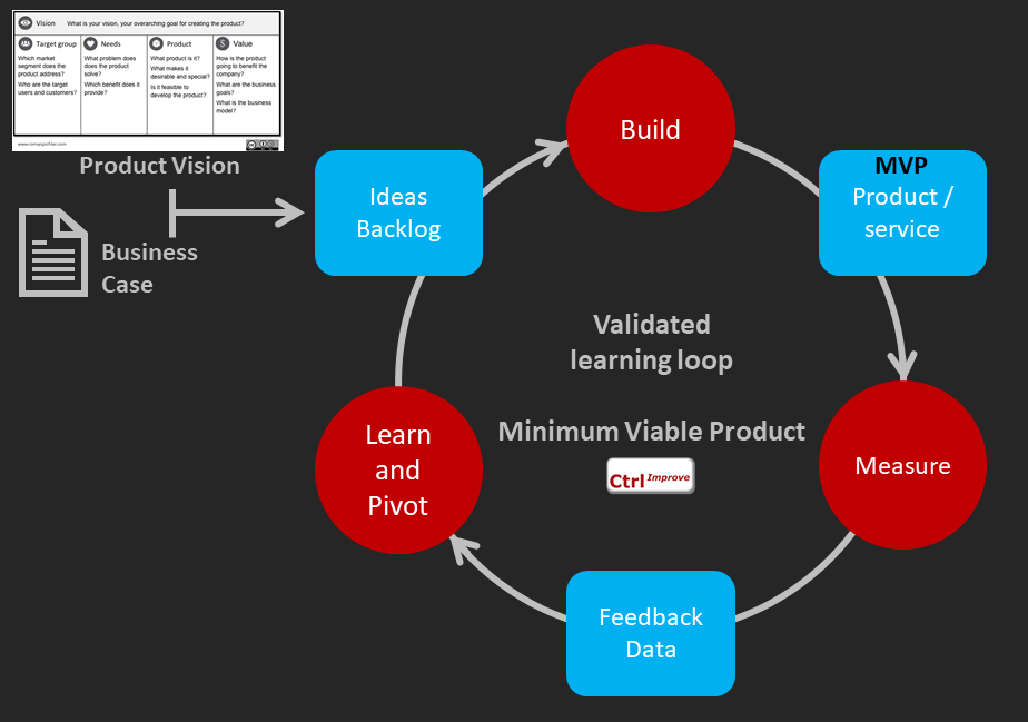 MVP Validated Learning Loop