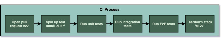 The CI process from opening a pull request to tearing down the ephemeral stack.