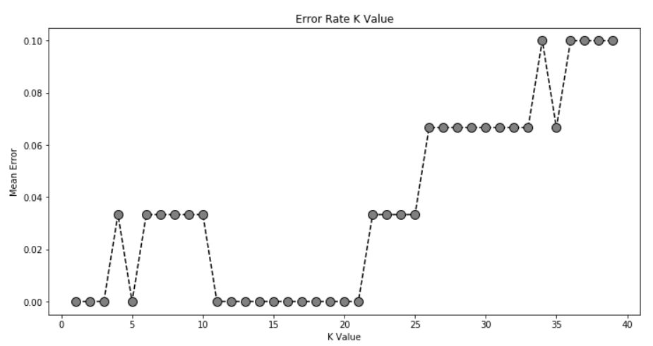 Comprehending K-means and KNN Algorithms - Becoming Human