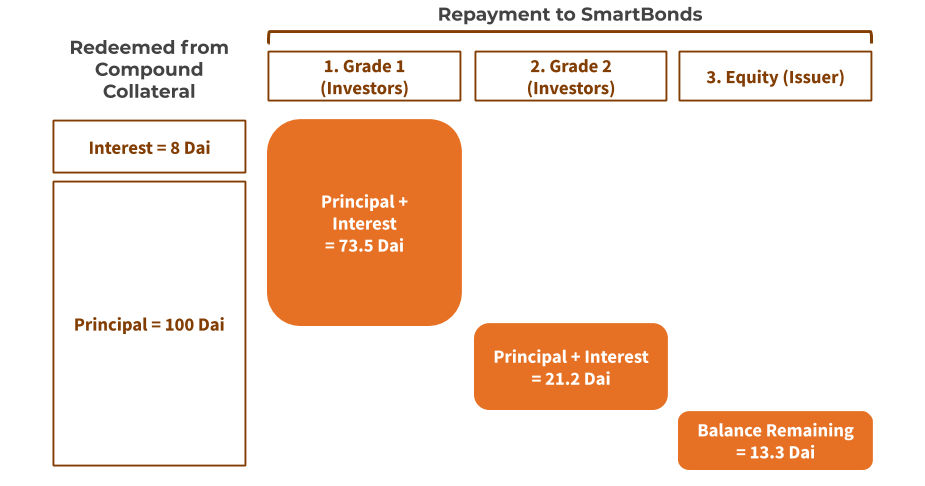Example of repayments to Investors and Issuers when a Maple SmartBond matures.