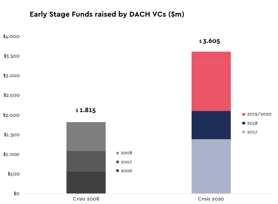 Chart: Early Stage funds raised by DACH VCs ($m)