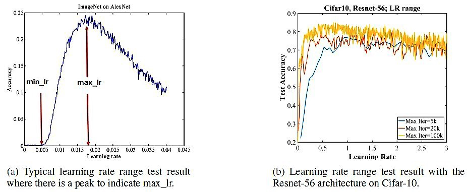 Super-Convergence: Very Fast Training of Neural Networks
