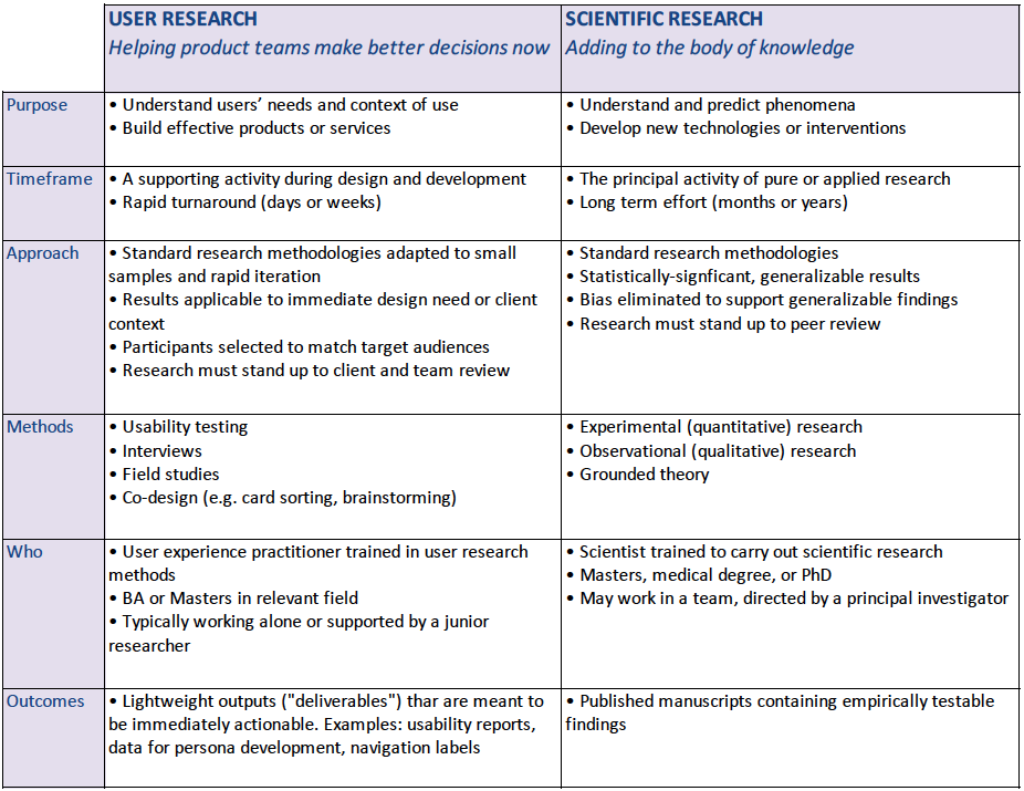 Table comparing characteristics of user research and scientific research. Repeats the text in the body of the article.