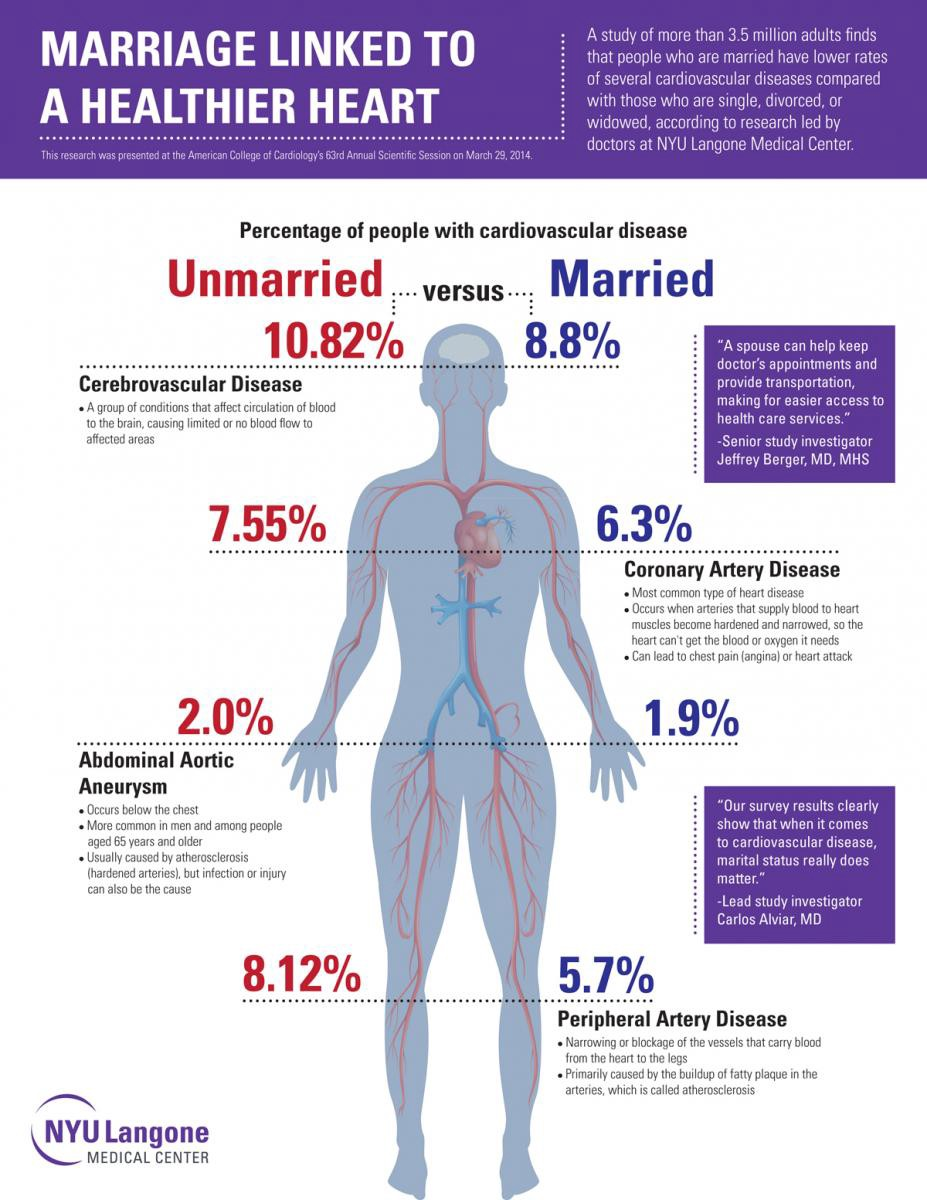 NYU Langone Finds Marriage Is Good For The Heart — Literally