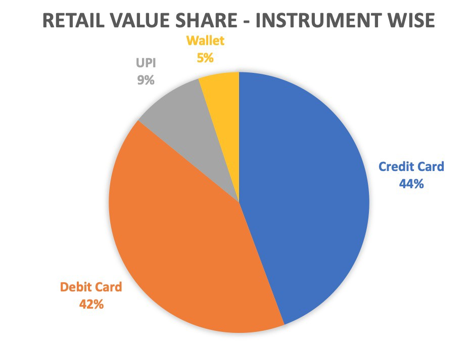 growth bug analysis on payment instruments market share