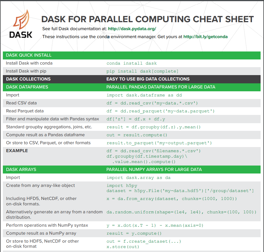 Essential Cheat Sheets for Machine Learning and Deep