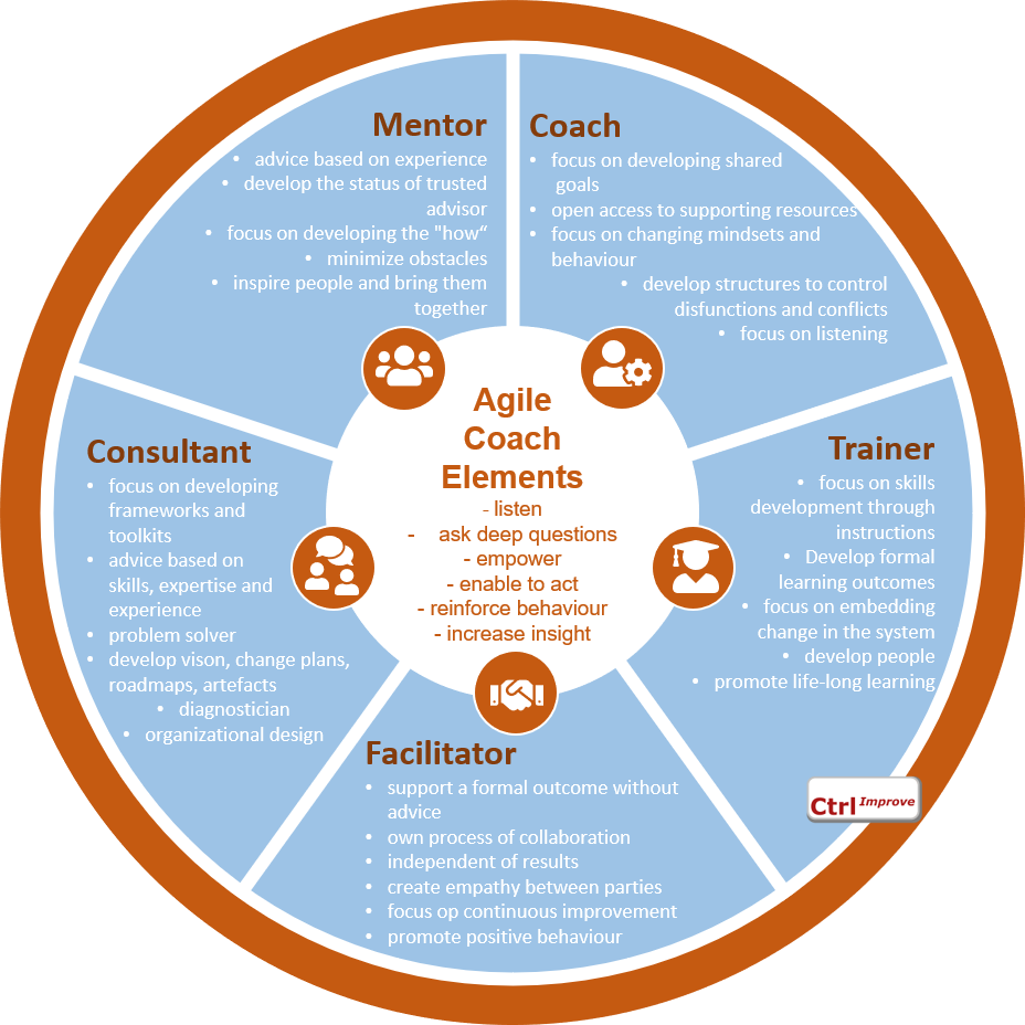 Agile Coach elements (based on Zen Ex Machina)