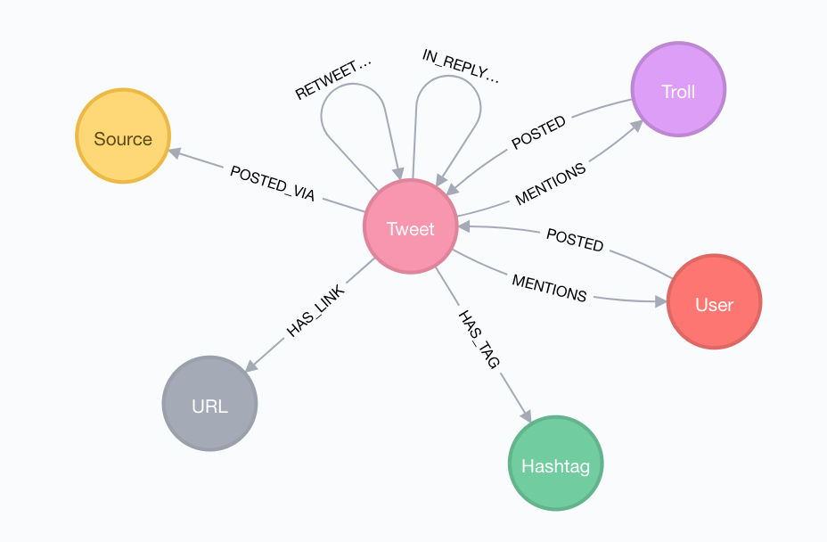 Graph Visualization With Neo4j Using Neovis js - Neo4j