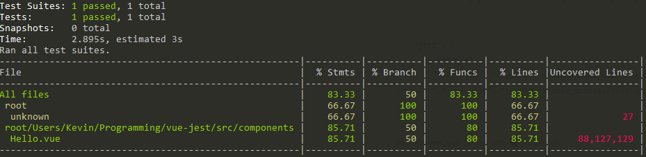 Unit testing Vue js components with Jest - Kevin Peters - Medium