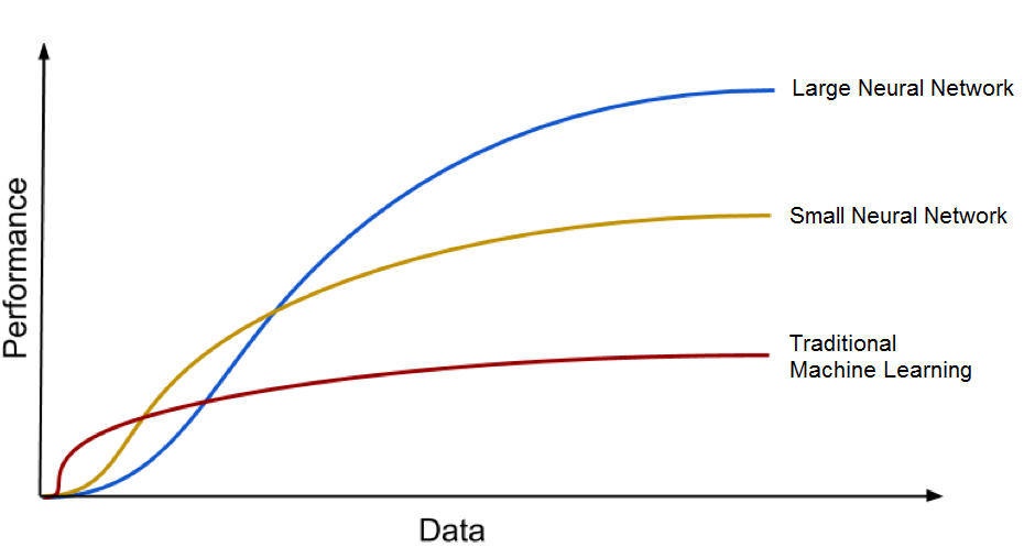 Deep Learning models scale better with a larger amount of data