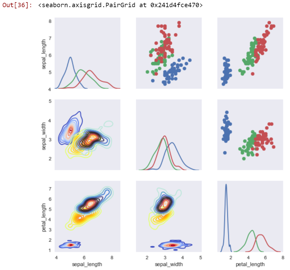 Data Visualization with Python and Seaborn — Part 6