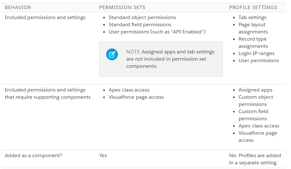 Profiles & Permission Sets deployment 📦 in Salesforce
