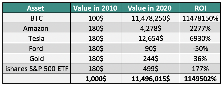 What If You Invested 1000 In Bitcoin Amazon Or Tesla In 2010 By Walid Ao Illumination Medium