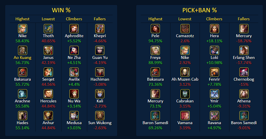 The Four Best Smite Stat Websites, Apps and Tools - The