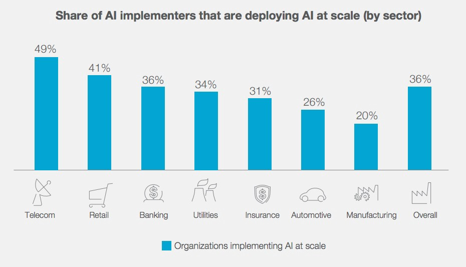 REPORT: The transformational benefits of AI - Ava Chisling