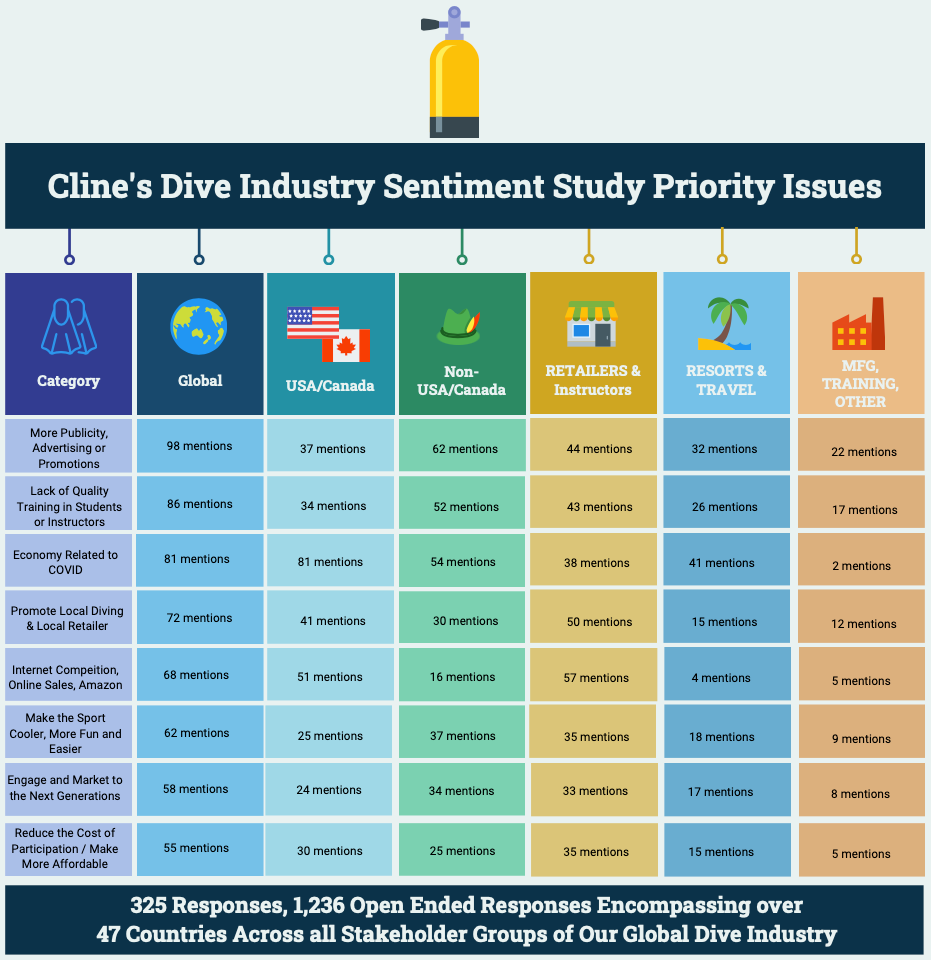 The Scuba Diving Industry in October 2020: A 'Sentiment' Study