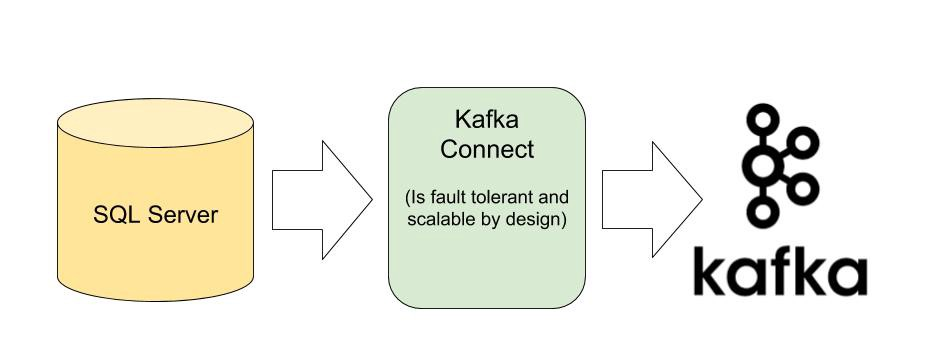 Kafka Connect Cluster: An Introduction - clay-one - Medium